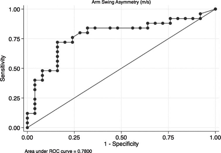 Receiver operating characteristic (ROC) curve for arm swing asymmetry. The ROC curve it is a plot of the true positive rate against the false positive rate for the different possible cut points of a diagnostic test. In this case we present the plot for Arm Swing Asymmetry (ASA). The overall result of the Area Under the Curve (AUC) of 0.78 means that ASA is capable to adequately differentiate patients from controls in the 78% of cases which means that the accuracy of the diagnostic test is fair.