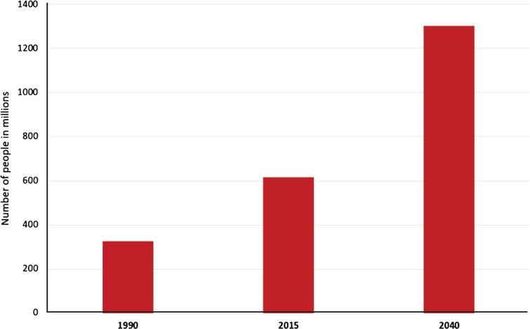Weltbevölkerung 65 und älter, 1990–2040 [33, 34].