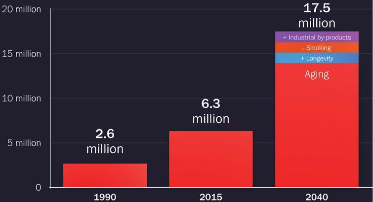 Projizierte weltweite Belastung der Parkinson-Krankheit, die Veränderungen in Alter, Langlebigkeit, Raucherquote und Industrialisierung berücksichtigt, 1990–2040.