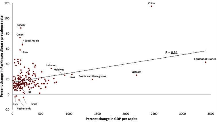 Korrelation zwischen steigendem Bruttoinlandsprodukt (BIP) pro Kopf und steigender Prävalenz der Parkinson-Krankheit, 1990–2016 [4, 35].