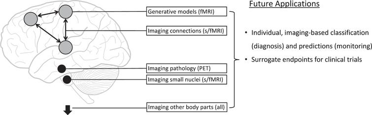 Potential new imaging methods in Parkinson's disease. This figure schematically represents new approaches for functional magnetic resonance imaging (fMRI), structural MRI, and positron emission tomography (PET) imaging.