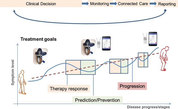 Digital Health Pathway for Gait and Falls in PD. The patient here is monitored using a combination of wearable sensors equipped with gyroscopes and accelerometers that are incorporated into the subject's own shoes, or into a falls detector (worn as a necklace around the neck) and a smartphone. Two typical real-life care scenarios are illustrated here. Therapy response: the current state of the individual patient indicates a worsening at the symptom levels that necessitates an adaptation of the therapy (e.g., increase or reduce pharmacological treatment, initiate or intensify physiotherapy, etc.). Prediction/prevention: the symptom level is in an optimal state, and there is no need to adjust the therapy, but now the goal is to predict new worsening or development of foreseeable symptoms along natural disease progression (e.g., development of postural instability, increased risk of falling, etc.). Additionally, the overall disease trajectory expressing the theoretical progression rate of the individual patient also taking into account intercurrent events (infections, co-morbidities, operations, etc.) can be deducted from longitudinal and individualized target parameter assessment over the disease course.