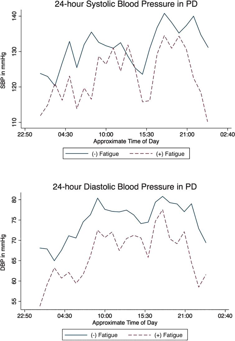 Mean 24-hour systolic (top) and diastolic (bottom) in PD with and without fatigue.
