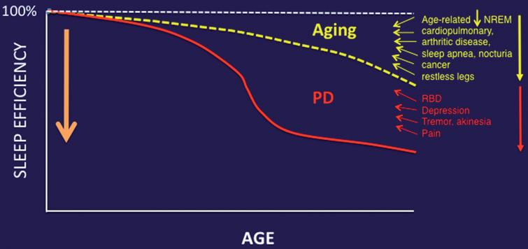 Aging and medical comorbidities of older age are important contributors to impaired sleep in PD.