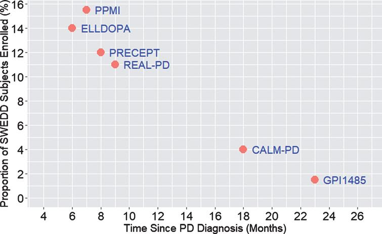 The proportion of subjects with absence of DAT deficit in clinical trials increases with earlier stages of PD. A number of PD clinical studies have identified subjects defined as SWEDD by employing DAT imaging at baseline and follow up. The proportion of subjects defined as SWEDD decreases with the time since diagnosis for those in specific PD clinical studies targeting early stages of the disease. The proportion of SWEDD subjects is lower in studies enrolling subjects with longer duration of disease. As sponsors enroll PD subjects earlier in the disease (i.e., sooner after diagnosis), the value (benefit) of DAT imaging for enrichment increases. References for PD clinical studies: [38, 39, 41, 59– 61]. ELLDOPA: Levodopa; PRECEPT: Mixed Lineage Kinase Inhibitor CEP 1347; REAL-PD: Ropinirole; CALM-PD: Pramipexole; GPI1485: Immunophilin; PPMI: Parkinson's Progression Markers Initiative.