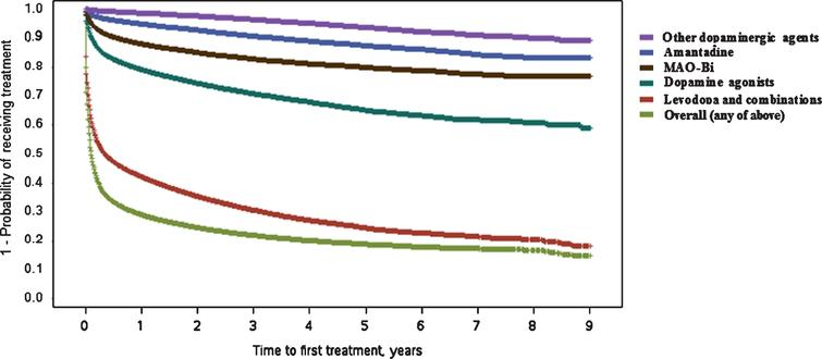 Kaplan–Meier plot for time (in years) between Parkinson's disease diagnosis and first treatment with different drug classes. Curves represent time to first treatment with each treatment class, after PD diagnosis. Curves are not mutually exclusive. MAO-Bi, monoamine oxidase type B inhibitors; PD, Parkinson's disease.