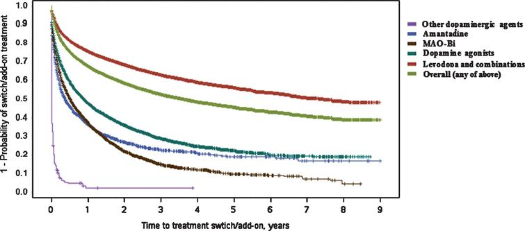 Kaplan–Meier plot for time (in years) between first Parkinson's disease treatment and switch/add-on of additional treatment class. 'Switch/add-on' means the initiation of another treatment class (those listed) different to the first (regardless if first class is discontinued or not) MAO-Bi, monoamine oxidase type B inhibitors.
