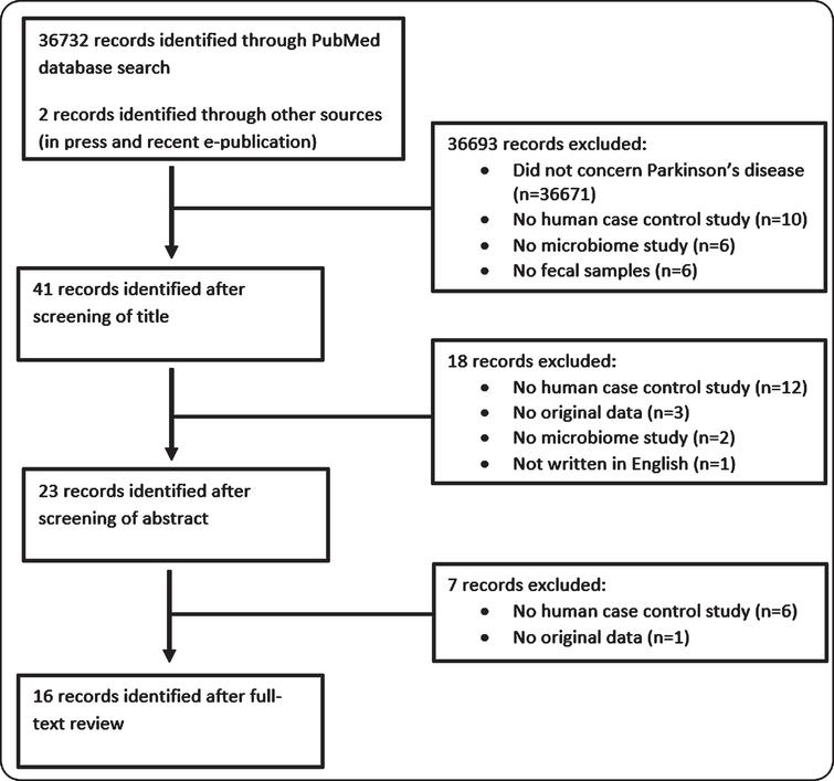 Overview of screening procedure to identify case-control gut microbiome studies in Parkinson's disease.