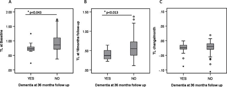 Biomarkers and development of dementia in PD. A) Telomere length at baseline and its relationship to PD dementia at 36 months. B) Telomere length at 18 month follow-up and its relationship to PD dementia at 36 months. C) Telomere length shortening per month and its relationship to PD dementia at 36 months. Each category box plot includes the median (—), the range of data within the first and third quartiles (box), the range of data within the first and ninth deciles (whiskers) and the outliers falling outside the latter (° = Outlier, * = Extreme Outlier). aStatistically significant using the Mann-Whitney U Test.