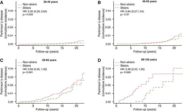 Kaplan Meier plots of cumulative incidence of Parkinson's disease in subgroups with different age at participation, 39–49 years (A), 49–59 year (B), 59–69 years (C) and 69–100 years (D). HR represents hazard ratios from an unadjusted cox regression. HR represents hazard ratios from an unadjusted cox regression.
