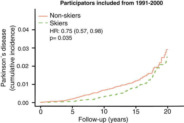 Kaplan Meier plot of Parkinson's disease prevalence among those with the longest follow-up time. HR represents hazard ratios from an unadjusted cox regression.