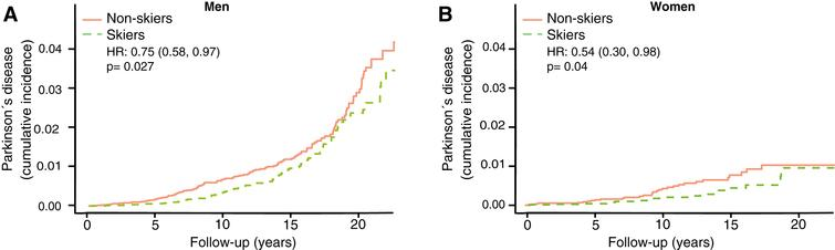Cumulative incidence of Parkinson's disease among skiers vs. non-skiers in men (A) and women (B) separately. HR represents hazard ratios from an unadjusted cox regression.