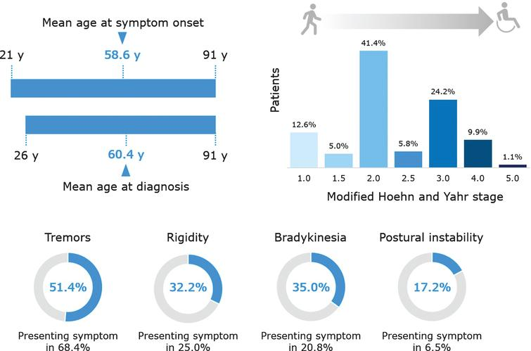 Key clinical characteristics of patients in the Quebec Parkinson Network cohort. Data are presented for the 1070 patients with PD, except the following for which data were not available for all patients: age at symptom onset (n=518), age at diagnosis (n=921), modified Hoehn and Yahr stage (n=637), postural instability (n=697), tremor as presenting symptom (n=863), rigidity as presenting symptom (n=748), bradykinesia as presenting symptom (n=787), and postural instability as presenting symptom (n=724).