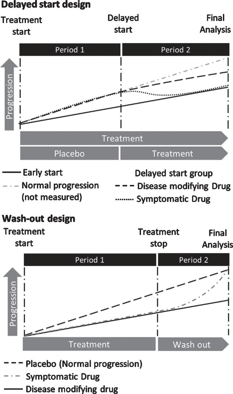 Methodology to investigate disease modification. The delayed start design is a two period trial design. In period one, patients are initially randomised into placebo (delayed start) and treatment arms (early start) at the end of which, the placebo group is switched to the study drug (period two). Both groups will receive the study drug for the remaining duration of the trial. Should a treatment be neuroprotective rather than symptomatic, the early start group should have a reduced progression rate as compared to placebo in period one, a significantly improved MDS-UPDRS score from baseline at the end of period two and an equal or reduced rate of disease progression in the early start group compared to the delayed start group in period two. Thus, such a design has three endpoints [31]. The wash out design is a two period design that evaluates a global change in the outcome measure of choice from baseline over a drug administration period and the maintenance of this change after the study drug is withdrawn (washed out).