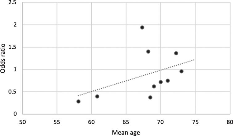 Graph of the mean age of participants in case-control studies against odds ratio for risk of PD between cases and controls. This suggests that age may modify the association between T2DM and PD, potentially driven by duration of exposure, probability of PD at given ages, and/or by survival bias.