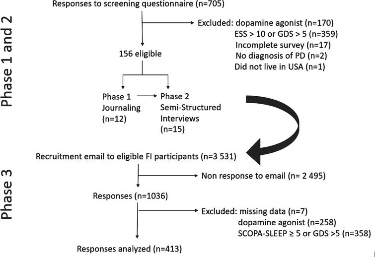 Flow chart of study recruitment phases.