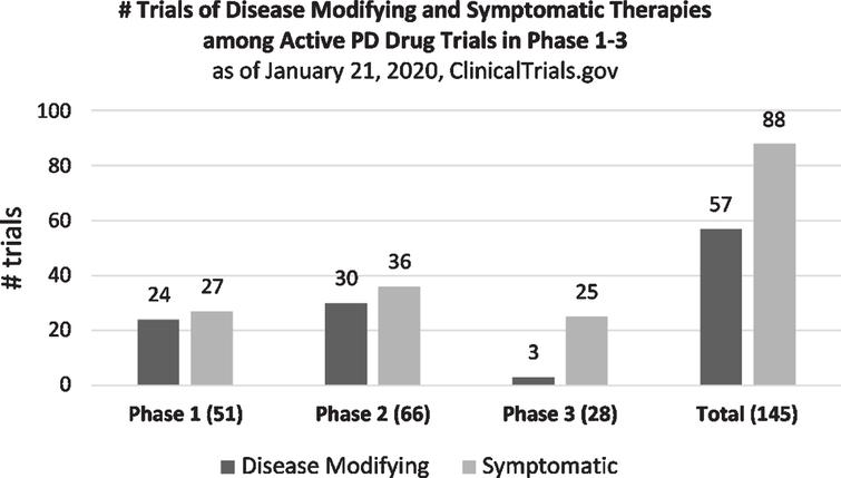 Number of trials of disease-modifying and symptomatic therapies by phase