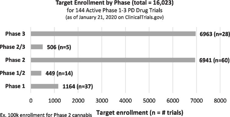 Target enrollment by Phase for Active Phase 1– 3 PD Drug Trials (as of January 21, 2020, ClinicalTrials.gov).