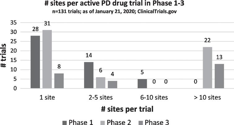 Distribution of number of sites per trial across Phases 1– 3.