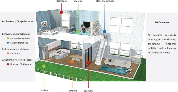 Architectural plan with a summary of the most significant architectural/design features of the built environment. Homestyler online software was used. PD, Parkinson's disease.