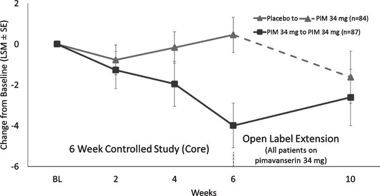 LS mean (SE) change from baseline for Caregiver Burden score for patients who were in Study 020 and entered Study 015.
