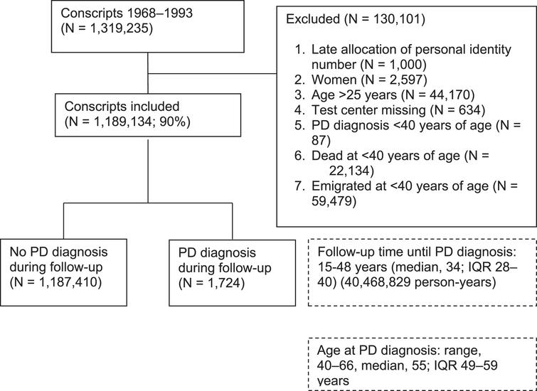 Flow chart illustrating the exclusion criteria, number of diagnoses of Parkinson's disease (PD), and follow-up time of the Swedish male conscript study population in the period 1968-1993, based on the recommendations in Strengthening the Reporting of Observational Studies in Epidemiology (STROBE) [38].