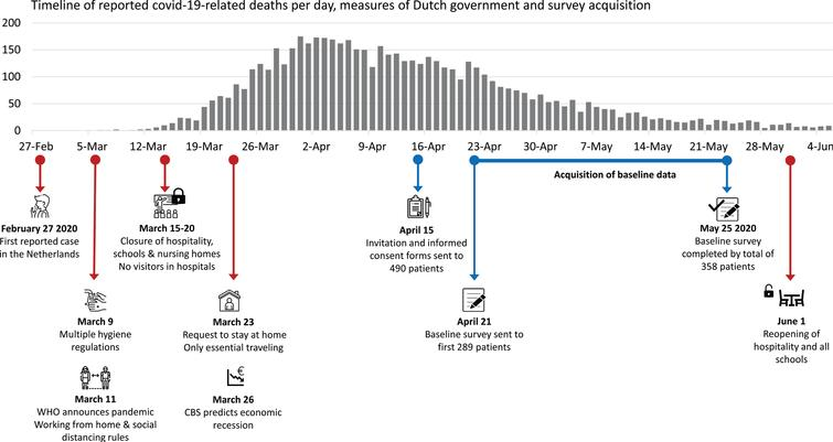 Timeline: The relationship between the number of initially reported COVID-19 related deaths and measures taken in response. Also shown is the timeline of the baseline survey acquisition which is reported in the current article. WHO, World Health Organization; CBS, the Dutch 'Central Bureau of Statistics'.