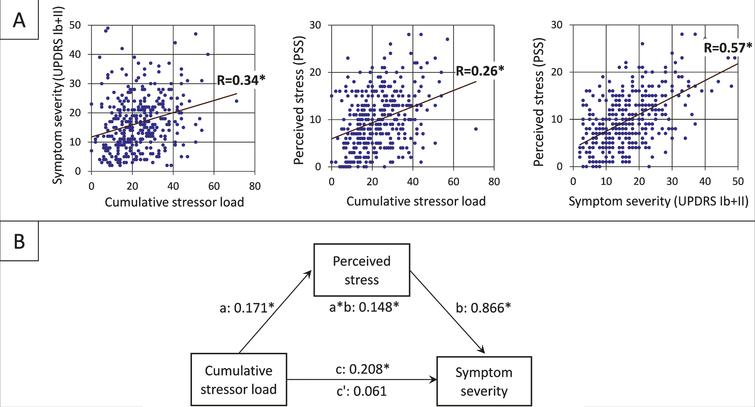 Relationship between stressor load, psychological distress, and PD symptom severity (A) The positive linear relationships between the three factors of the mediation analysis. (B) The standardized regression coefficients for the relationship between cumulative stressor load (total of experienced COVID-related stressors weighted by the experienced burden; range=0–71) and self-assessed symptom severity (sum of MDS-UPDRS Ib and MSD-UPDRS II score; range=2–53) as mediated by perceived stress (PSS score; range=0–28) The direct effect is indicated by c', the indirect effect by a*b, the total effect by c (*p<0.001).