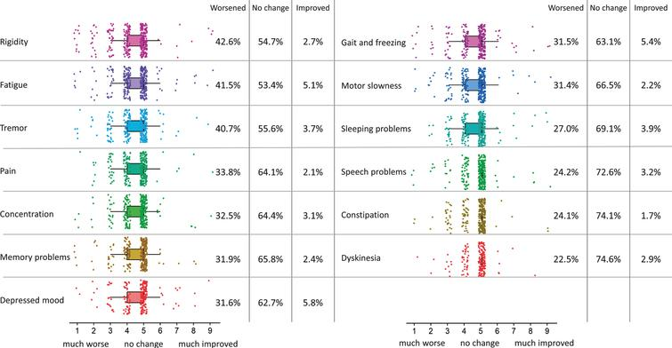 Change in PD symptom severity during COVID-19 pandemic. Changes in PD symptom severity of 13 problems which are common in PD during the COVID-19 pandemic, as compared to a month before the pandemic started (n=358). The colored boxplots show responses on the 9-point scale (1=much worse, 5=no change, 9=much improved). The percentages at the right side of the boxplots show percentages of people that experienced worsening (scores of 1–4), no change (scores of 5) and improvement (scores of 6–9) for every of these symptoms. Symptoms are ordered by how much they got worse during the COVID-19 pandemic.