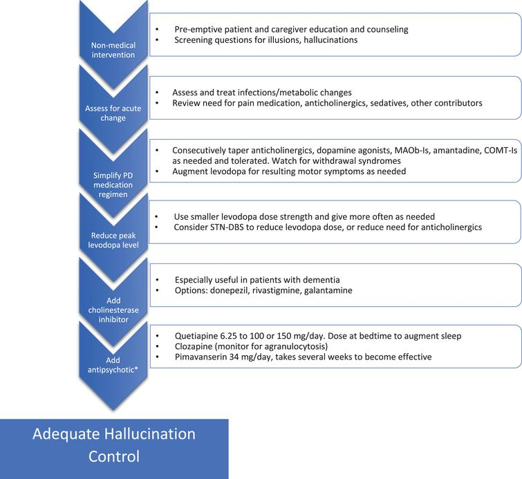 Addressing hallucinations in Parkinson's disease. Flow chart for stepwise treatment of hallucinations in PD. See text for details and additional warnings. *Use of antipsychotics in patients suffering from dementia must proceed with caution given the black box warning for increased mortality, also QTc should be monitored. MAOb-I, monoamine oxidase B inhibitor; STN-DBS, subthalamic nucleus-deep brain stimulation; COMT-I, catechol-O-methyltransferase inhibitor.