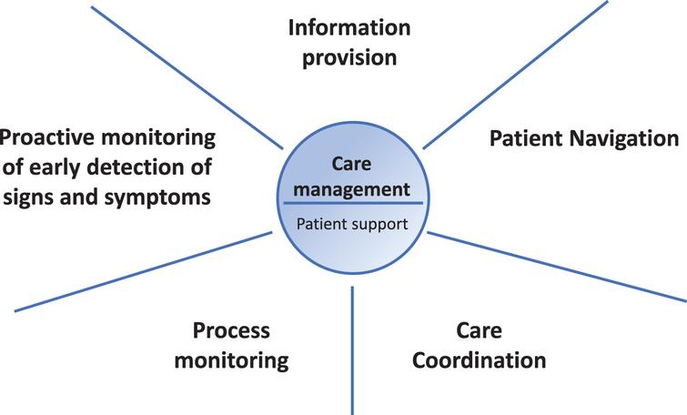 The five core elements of personalized care management for persons with PD.