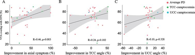 Percentage of volume of tissue activated (VTA) overlap with subthalamic nucleus (STN) correlated with percent improvements in MDS-UPDRS III subscores for axial symptom (A), but not with the percent improvement in total camptocormia (TCC) angles (B) or upper camptocormia (UCC) angles (C). Grey areas represent the 95% confidence intervals (CIs).