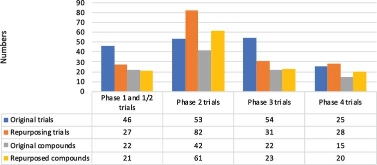 Overview of trials and compounds by phase.