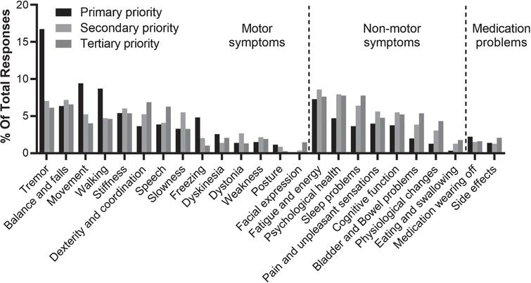 """Symptoms or side effects reported in response to the question """"what aspect of Parkinson's do you most wish to see improvement in?"""" presented by priority. Percentages show the relative frequency of symptoms or side effects reported within primary responses (n=848), secondary responses (n=779), and tertiary responses (n=668)."""