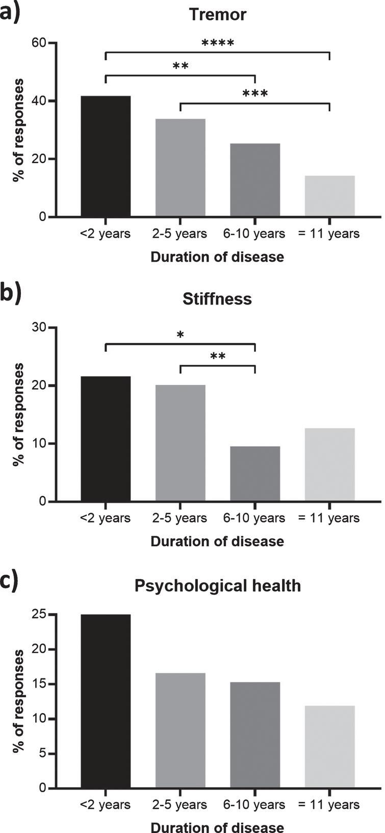 Symptoms of Parkinson's disease that were reported as a priority for improvement less frequently with disease duration. Percentages show the respondents with a duration of<2 years (n=134), 2–5 years (n=313), 6–10 years (n=209) and 11+years (n=126) reporting (a) tremor, (b) stiffness, and (c) psychological health within their 3 priority areas. Statistical significant between duration groups (Dunn's multiple comparisons tests) are presented as asterisks: *p<0.05; **p<0.01; ***p<0.001; ****p<0.0001. Responses from bereaved partners, family members or friends have been excluded as no duration data is available.