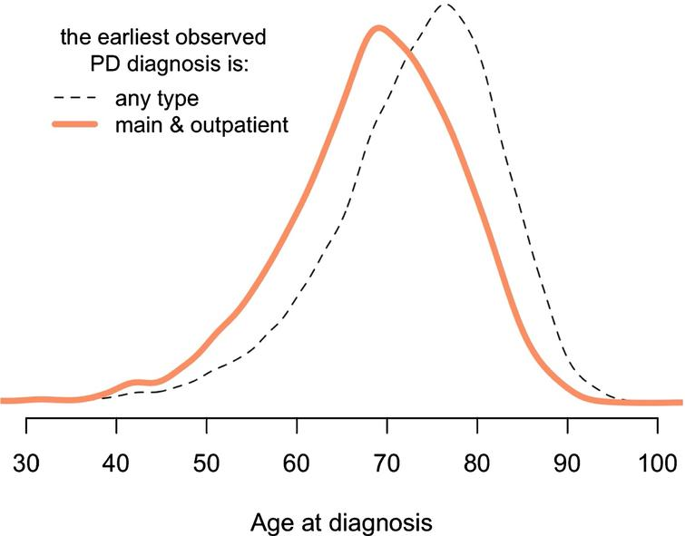 """Conservative method to accurately identify first PD diagnosis. A more conservative method results in younger age at the first diagnosis. The """"main"""" means that diagnosis was assigned as the primary reason for that particular healthcare facility visit (there can be only one main diagnosis and multiple secondary diagnoses during one visit). The """"any type"""" means that the earliest observed PD diagnosis might come from inpatient or outpatient registers, also it can be assigned as the main or the secondary diagnosis. A more detailed version of this figure is provided in Supplementary Fig. 5."""