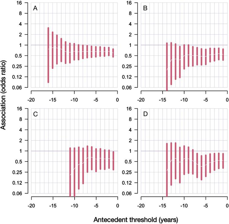 """Results from antecedent analyses reveal decreased risk of PD diagnoses after RA diagnosis. A) Inclusive analyses; B) conservative analyses; C) conservative analyses with only males; D) conservative analyses with only females. Antecedent threshold is the minimal number of years separating antecedent (RA) and the main outcome (PD), also called """"lag period"""". The bars show 95% confidence intervals of the estimated odds ratio. Tabulated results are presented in the Supplementary Tables 1 and 2."""