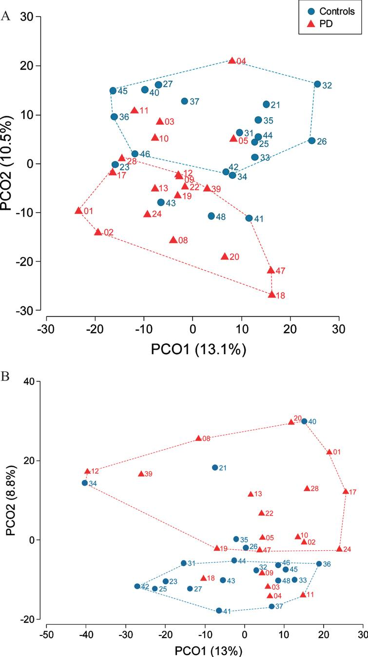 Differential bacterial community composition between controls and PD patients assessed in saliva (A) and dental plaque samples (B). Participant's number is indicated next to her/his location point.