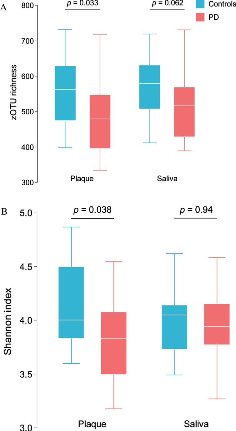 zOTU richness (A) and Shannon bacterial diversity index (B) in saliva and dental plaque samples in PD patients and controls.