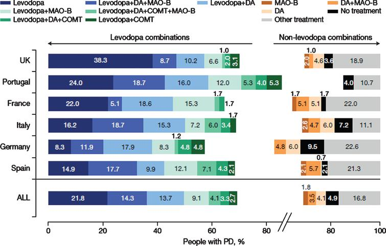 """Current (last 12 months) use of therapeutic combinations (12 most common) for total PRISM population and by country. N=790. N excludes missing values, """"prefer not to say"""" and """"other. COMT, catechol-O-methyltransferase inhibitor; DA, dopamine agonist; L-dopa, levodopa-containing therapy; MAO-B, monoamine oxidase-b inhibitor; PD, Parkinson's disease."""