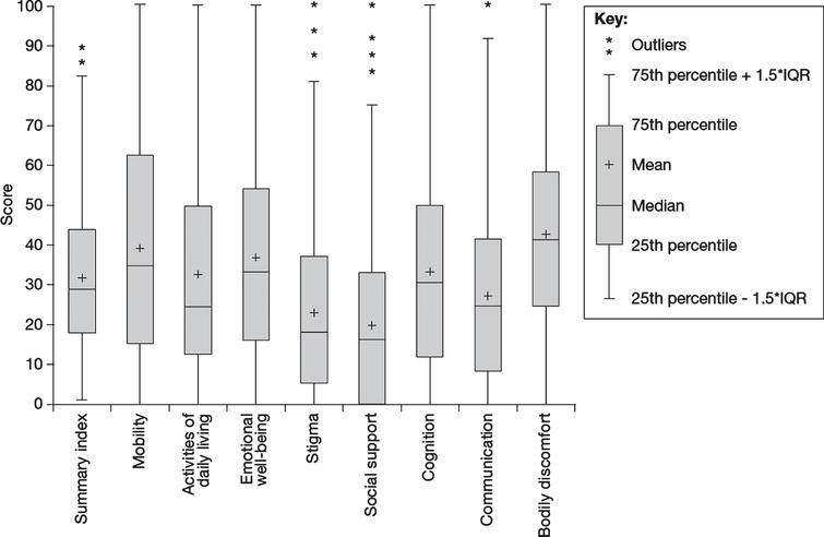HRQoL in people with PD as measured using the PDQ-39 (N=859). HRQoL, health-related quality of life; IQR, interquartile range; PD, Parkinson's disease; PDQ-39, Parkinson's Disease Questionnaire-39.