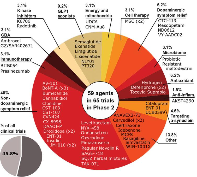 A schematic of the agents in active phase 2 trials for PD, registered on clinicaltrials.gov as of February 18th 2021.