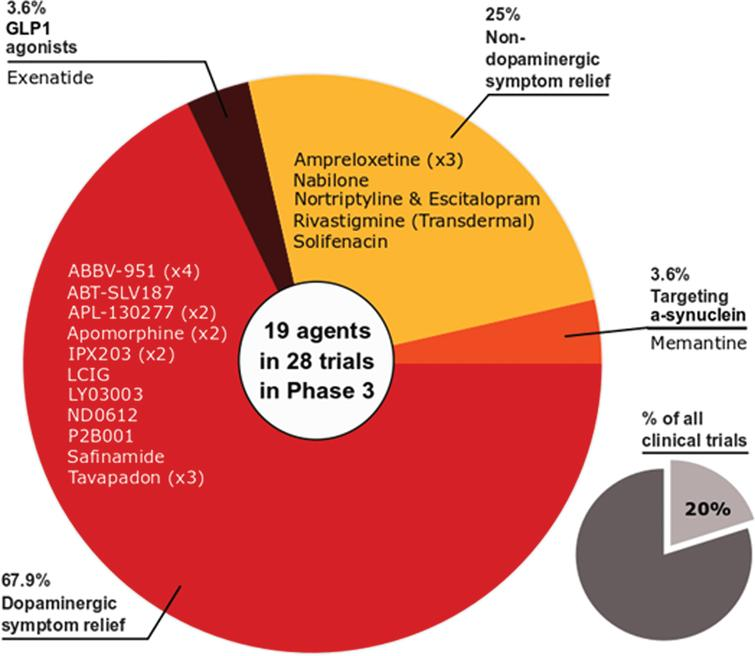 A schematic of the agents in active phase 3 trials for PD, registered on clinicaltrials.gov as of February 18th 2021.