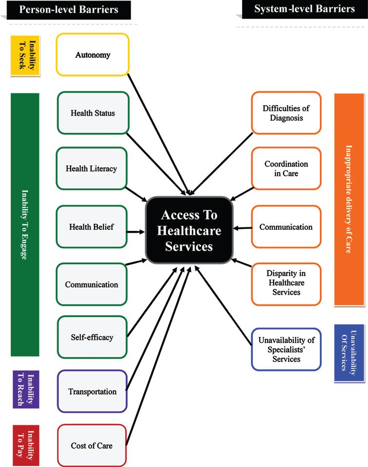 Barriers to access healthcare services for people with Parkinson's disease.