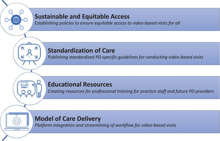 Future Directions for Video-Based Visits for PD Care.