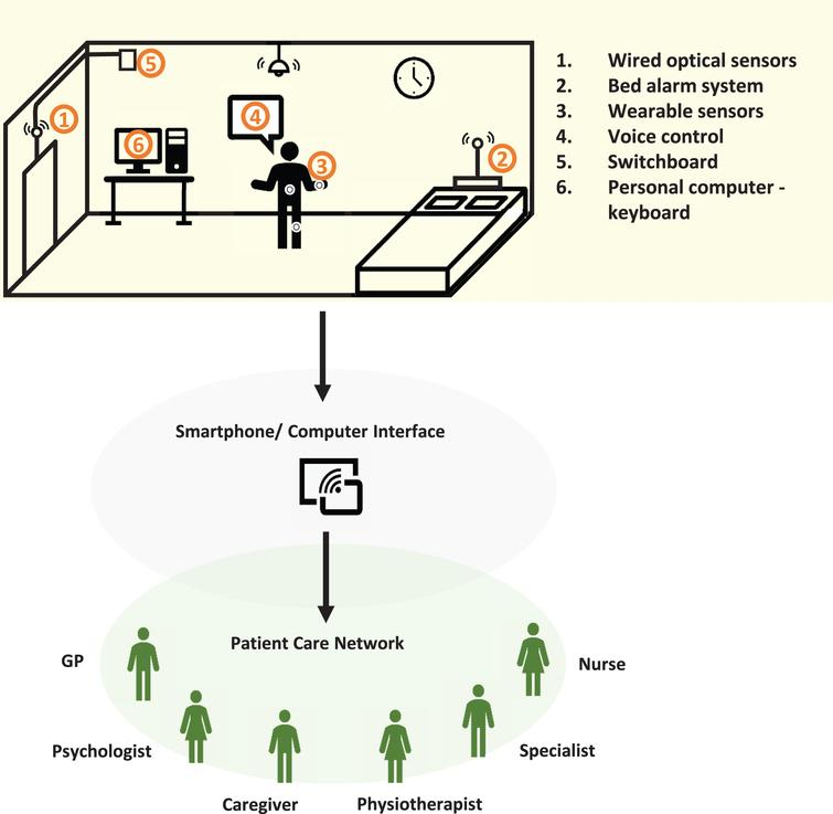 Multi-sensor system integrated at home connecting people with PD with their health-care network. 1) Wired optical sensors able to detect patient interaction with home environment and request switchboard access to emergency contacts. 2) Bed alarm system connected to a pressure sensor able to detect vigorous movements during sleep (RBD), time spent in bed (apathy/depression), or wandering at night. 3) Wearable sensors interconnected with (1), (2), (5), and (6). 4) Voice control to home appliances. 5) Switchboard when fall is detected by (1) or voice operated (4). 6) Patient interaction with computer: typing (bradykinesia) and internet browsing or shopping (ICD).