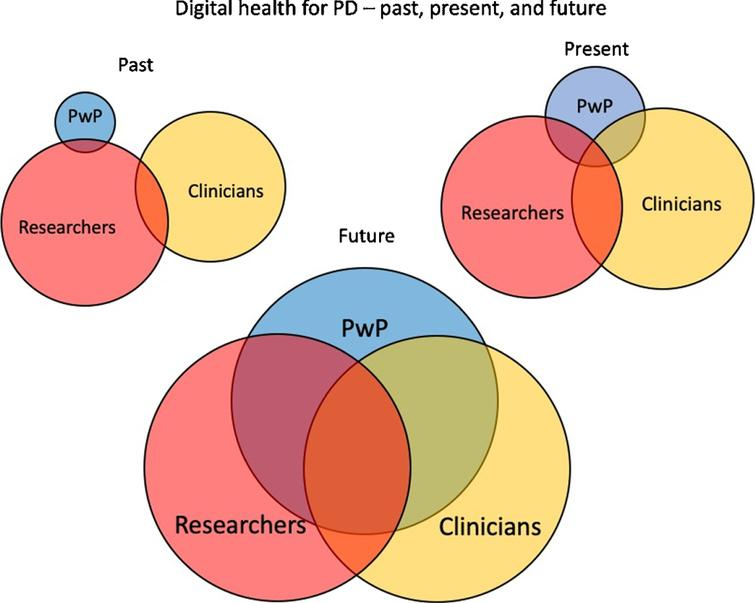 The past, present, and future of digital health for PD.