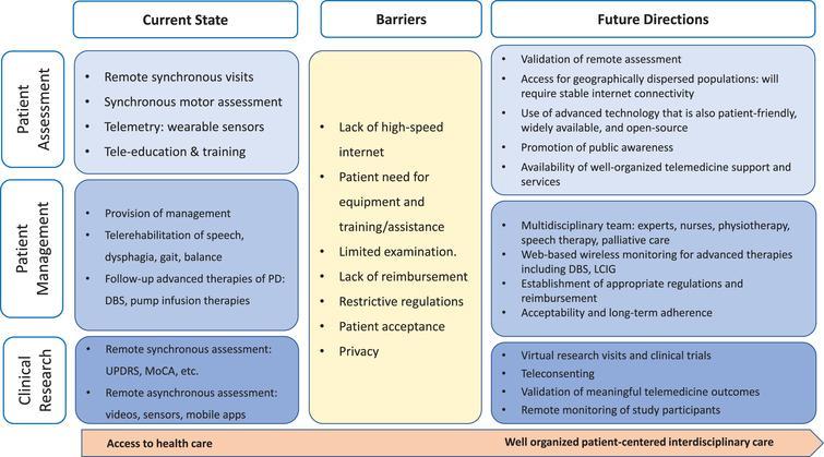 Telemedicine interdisciplinary approach.