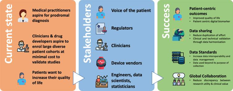 Digital Biomarkers for Parkinson's Disease: Opportunities for the future. An overview of the current state of digital biomarkers for PD, and what success can be achieved by bringing all key stakeholders to collaborate together.