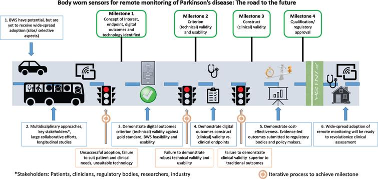 Roadmap for adoption of body worn sensors (BWS) and digital outcomes in clinical practice.